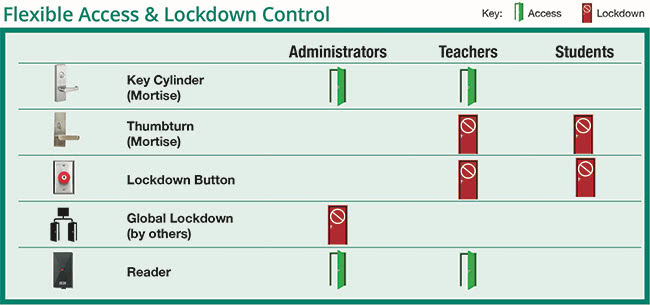 LOCKDOWN CONTROL WITHOUT BARRICADES